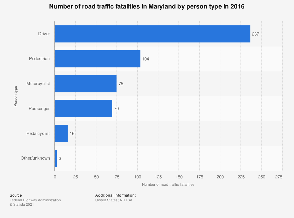 Statistic: Number of road traffic fatalities in Maryland by person type in 2016 | Statista