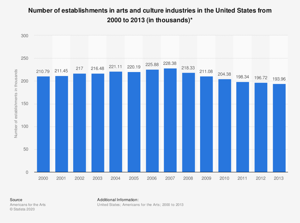 Statistic: Number of establishments in arts and culture industries in the United States from 2000 to 2013 (in thousands)* | Statista