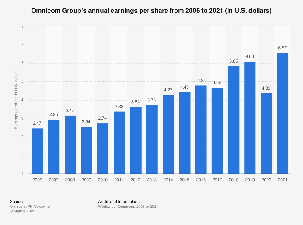 Statistic: Omnicom Group's annual earnings per share from 2006 to 2020 (in U.S. dollars) | Statista