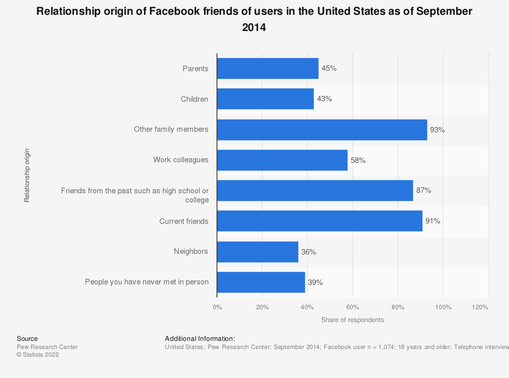 Statistic: Relationship origin of Facebook friends of users in the United States as of September 2014 | Statista