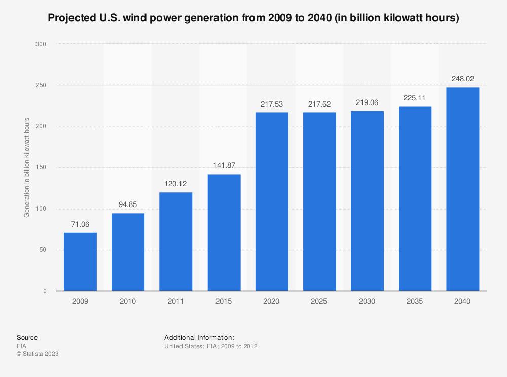 Statistic: Projected U.S. wind power generation from 2009 to 2040 (in billion kilowatt hours) | Statista