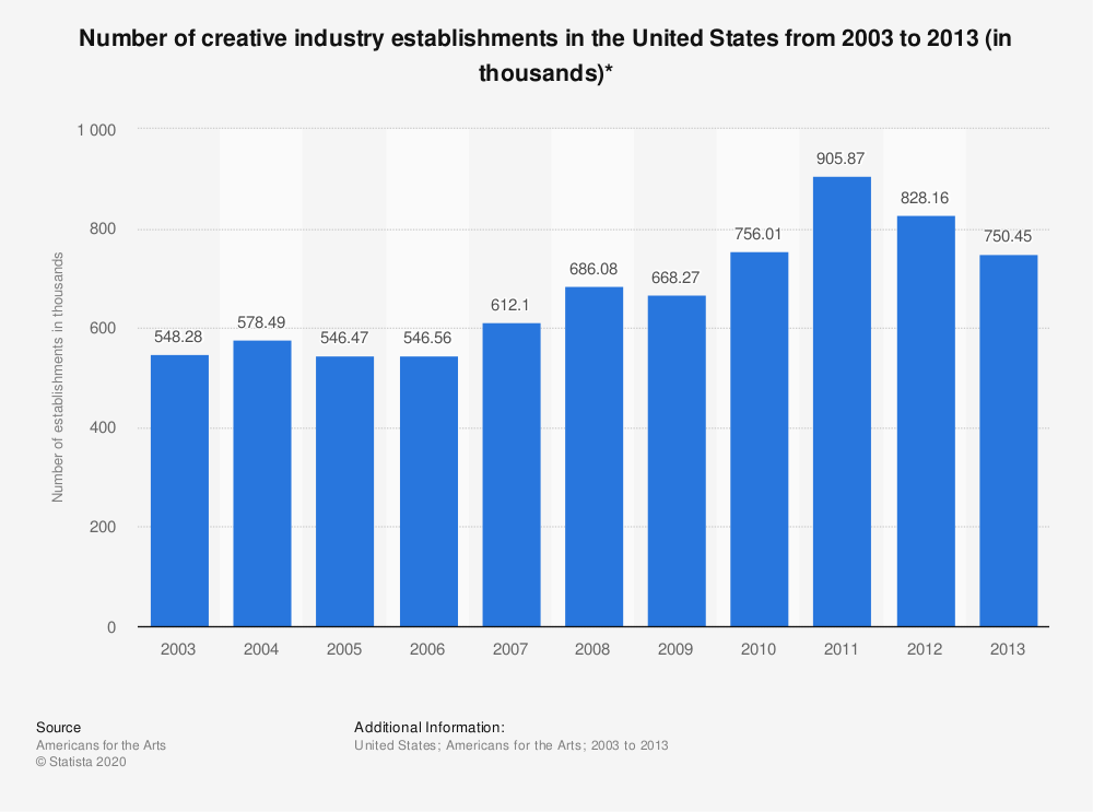 Statistic: Number of creative industry establishments in the United States from 2003 to 2013 (in thousands)* | Statista