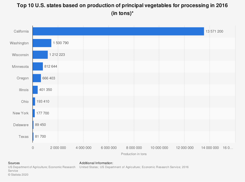 Statistic: Top 10 U.S. states based on production of principal vegetables for processing in 2016 (in tons)* | Statista