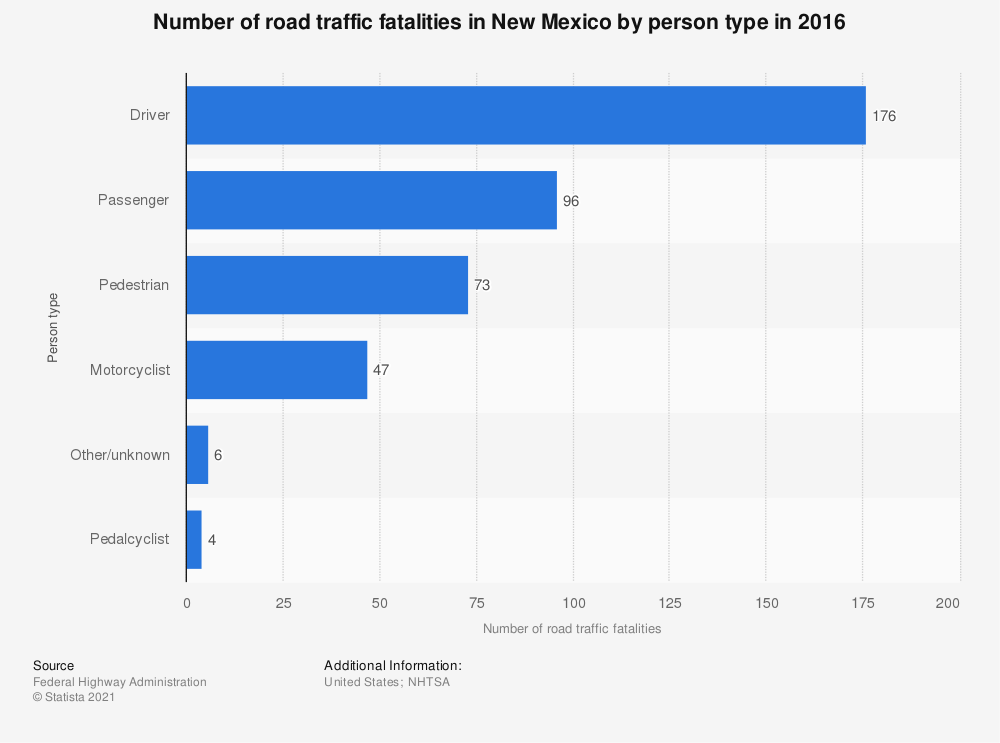 Statistic: Number of road traffic fatalities in New Mexico by person type in 2016 | Statista