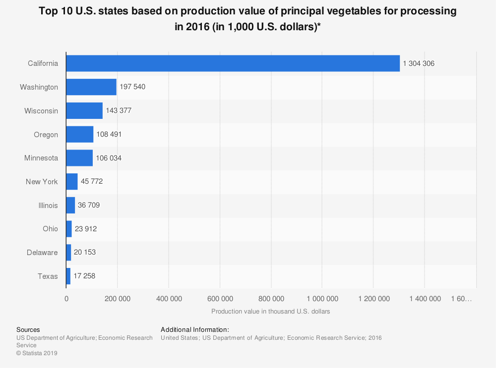 Statistic: Top 10 U.S. states based on production value of principal vegetables for processing in 2016 (in 1,000 U.S. dollars)* | Statista