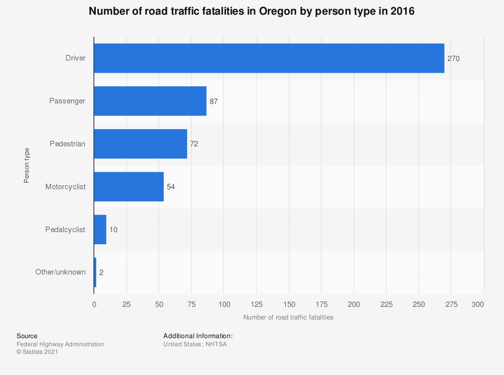 Statistic: Number of road traffic fatalities in Oregon by person type in 2016 | Statista