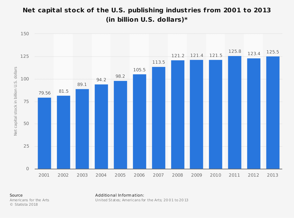 Statistic: Net capital stock of the U.S. publishing industries from 2001 to 2013 (in billion U.S. dollars)* | Statista