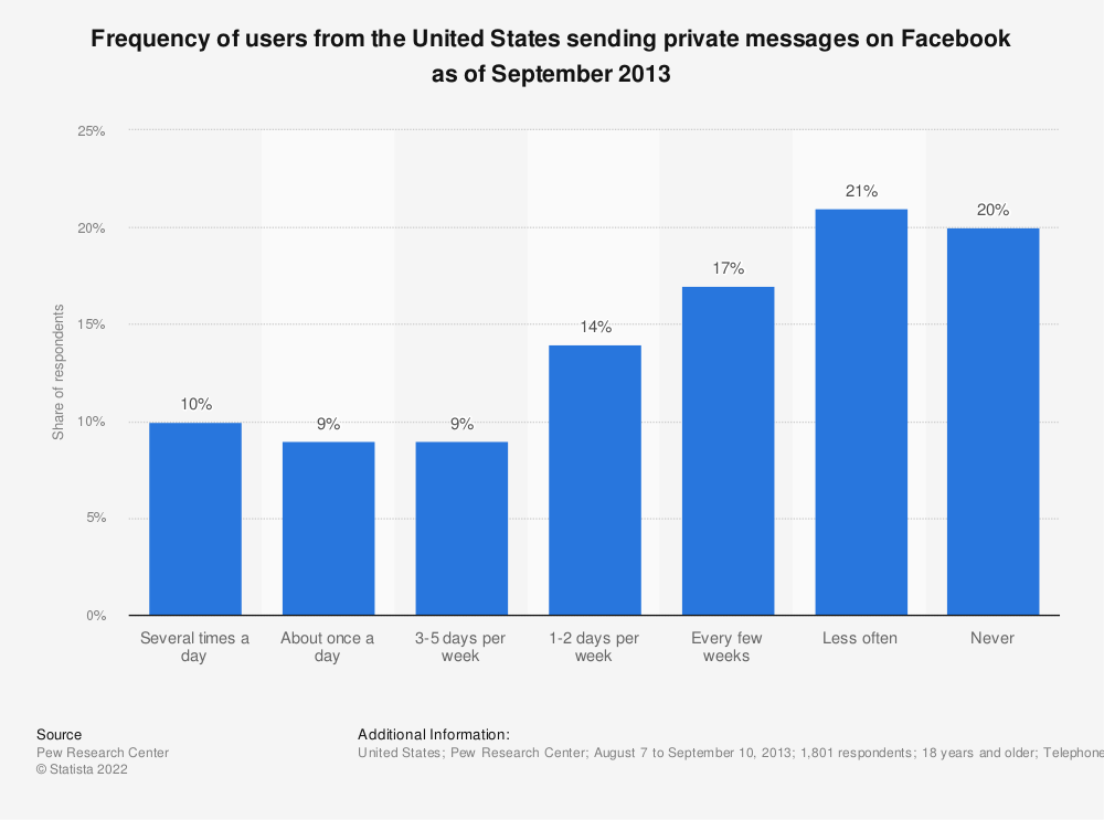 Statistic: Frequency of users from the United States sending private messages on Facebook as of September 2013 | Statista