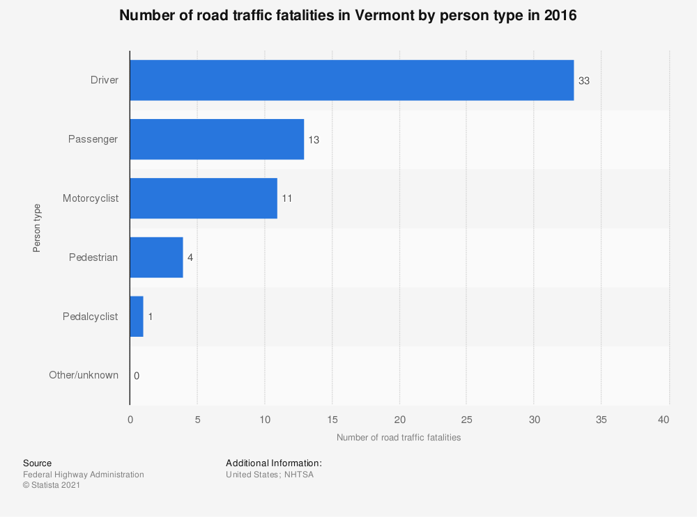 Statistic: Number of road traffic fatalities in Vermont by person type in 2016 | Statista