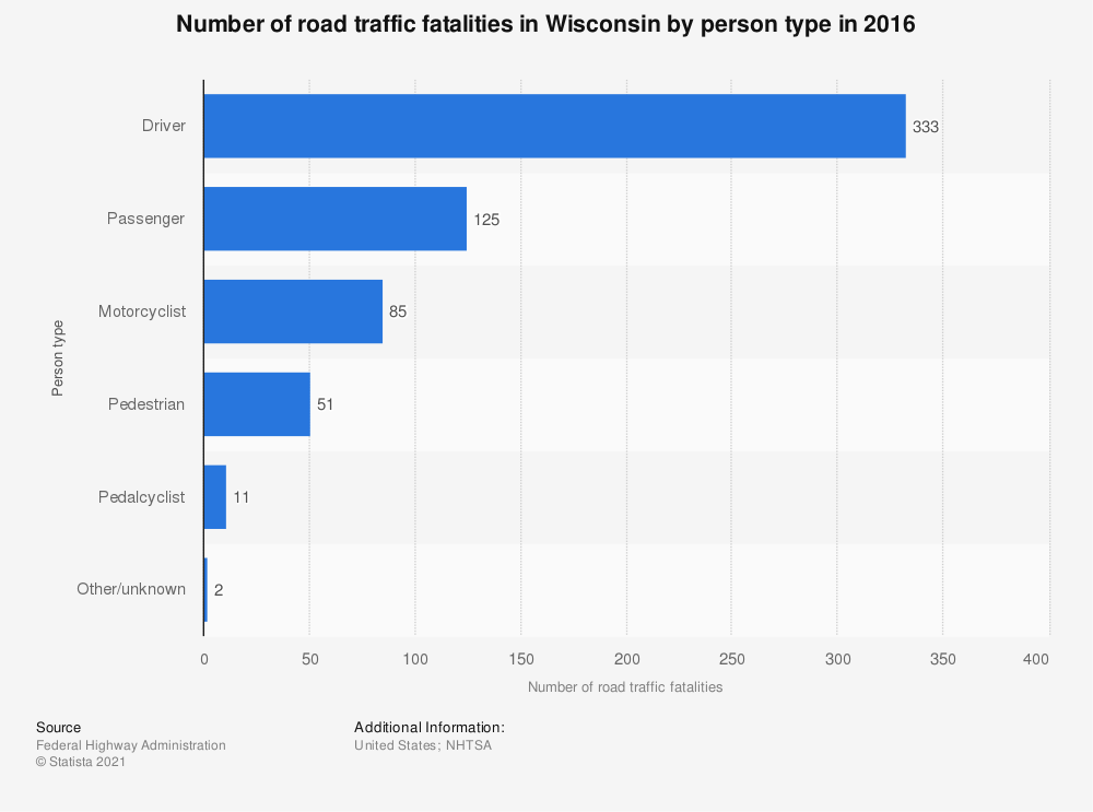 Statistic: Number of road traffic fatalities in Wisconsin by person type in 2016 | Statista