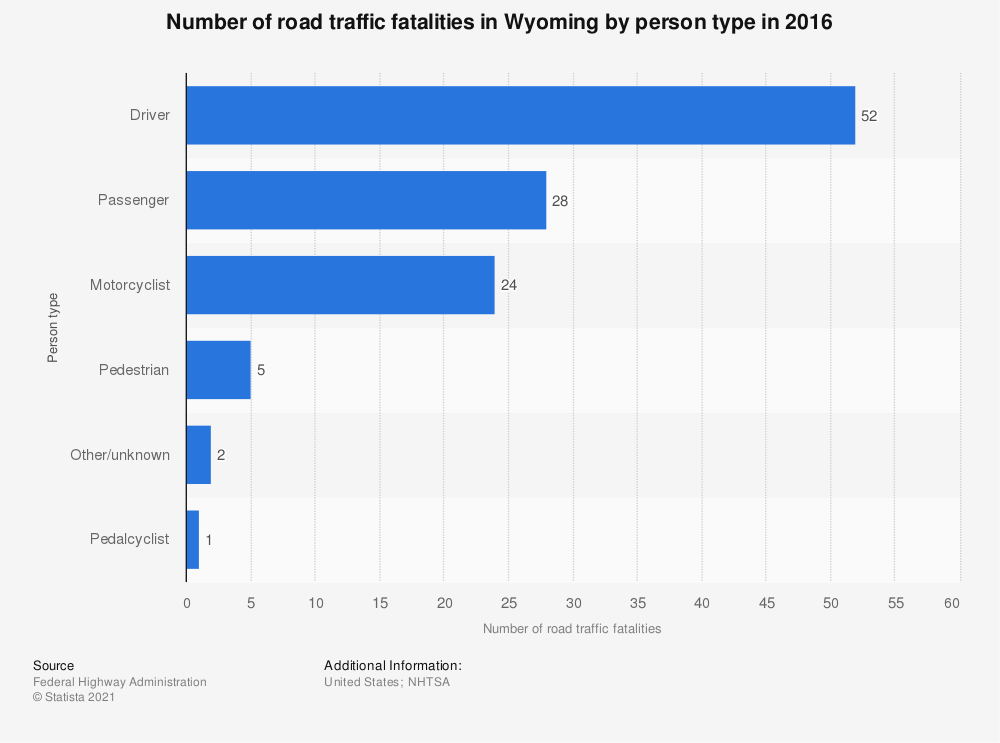 Statistic: Number of road traffic fatalities in Wyoming by person type in 2016 | Statista