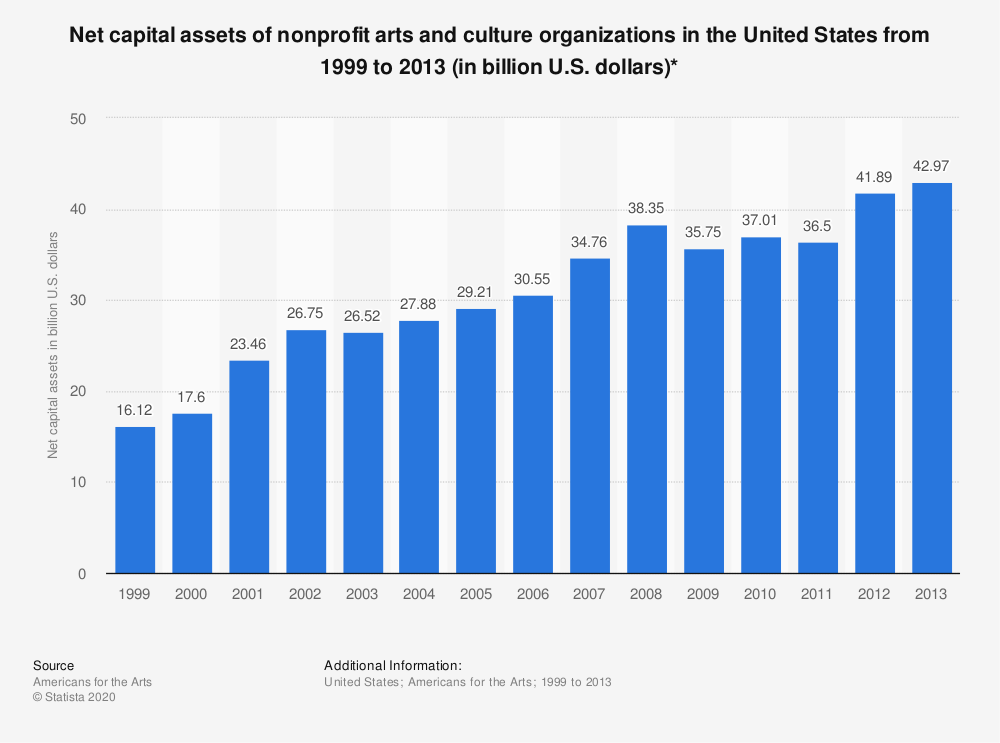 Statistic: Net capital assets of nonprofit arts and culture organizations in the United States from 1999 to 2013 (in billion U.S. dollars)* | Statista