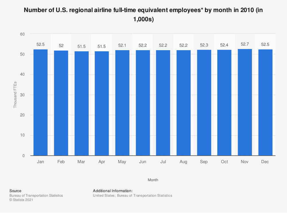 Statistic: Number of U.S. regional airline full-time equivalent employees* by month in 2010 (in 1,000s) | Statista