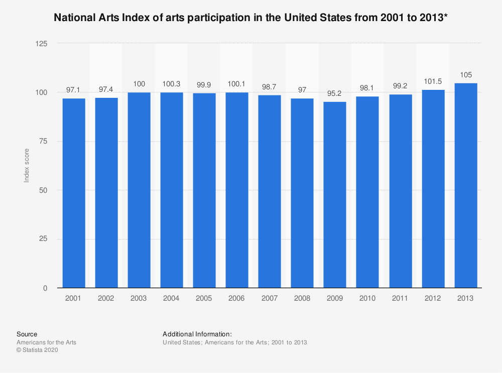 Statistic: National Arts Index of arts participation in the United States from 2001 to 2013* | Statista
