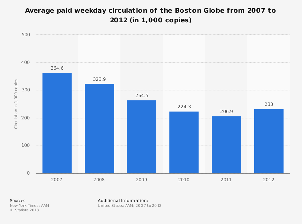 Statistic: Average paid weekday circulation of the Boston Globe from 2007 to 2012 (in 1,000 copies) | Statista
