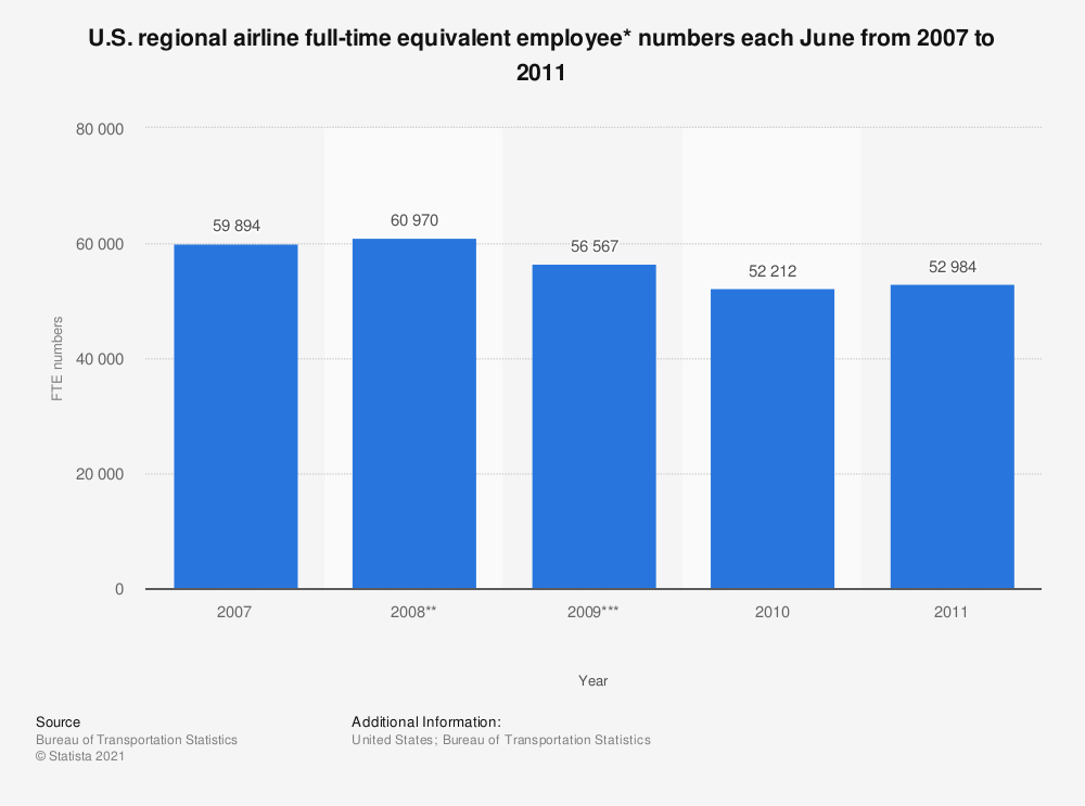 Statistic: U.S. regional airline full-time equivalent employee* numbers each June from 2007 to 2011 | Statista