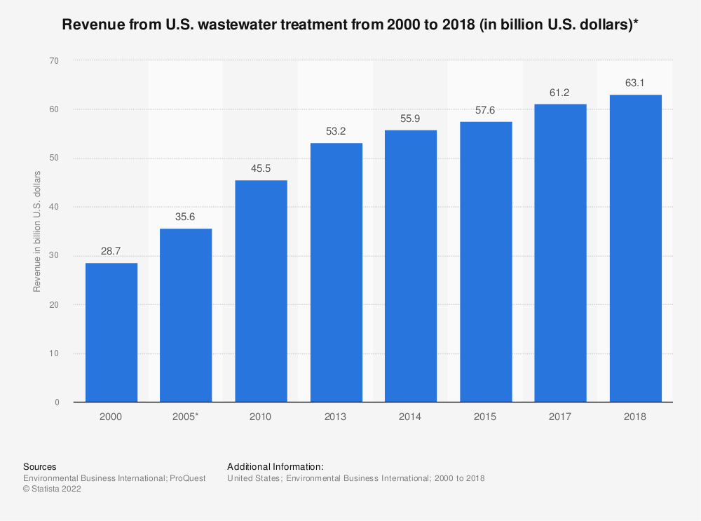 Statistic: Revenue from U.S. wastewater treatment from 2000 to 2018 (in billion U.S. dollars)* | Statista