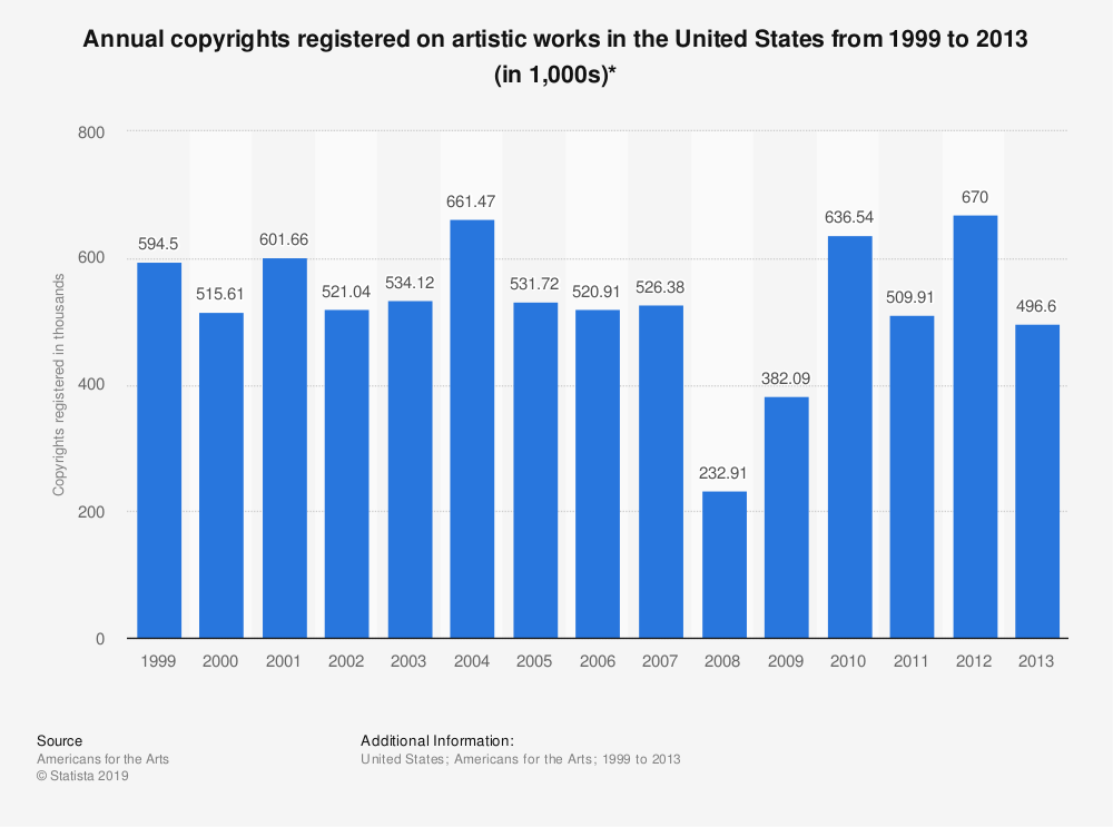 Statistic: Annual copyrights registered on artistic works in the United States from 1999 to 2013 (in 1,000s)* | Statista