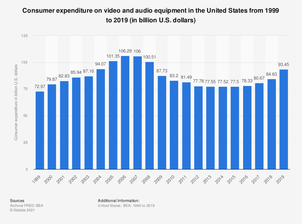 Statistic: Consumer expenditure on video and audio equipment in the United States from 1999 to 2018 (in billion U.S. dollars) | Statista