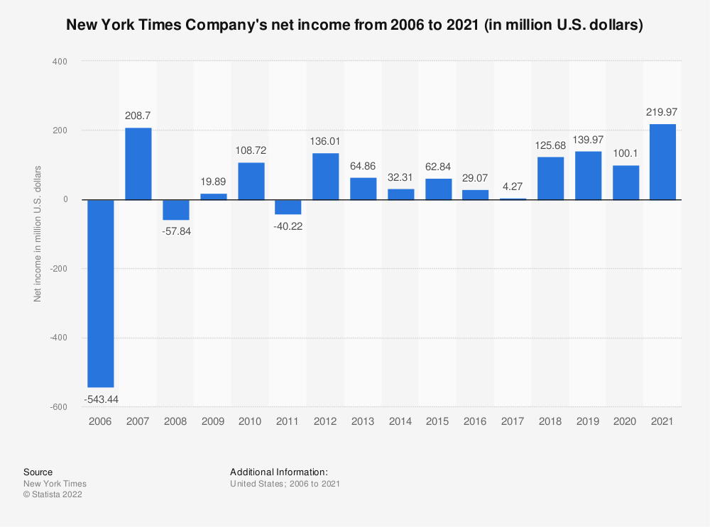 Statistic: New York Times Company's net income from 2006 to 2018 (in million U.S. dollars) | Statista