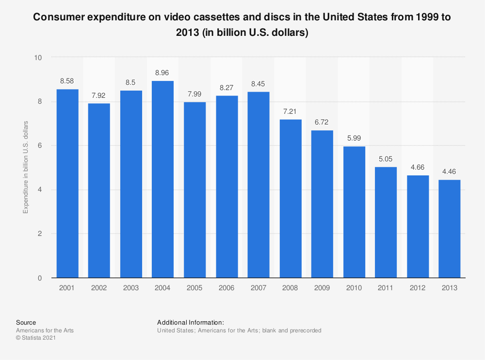 Statistic: Consumer expenditure on video cassettes and discs in the United States from 1999 to 2013 (in billion U.S. dollars) | Statista