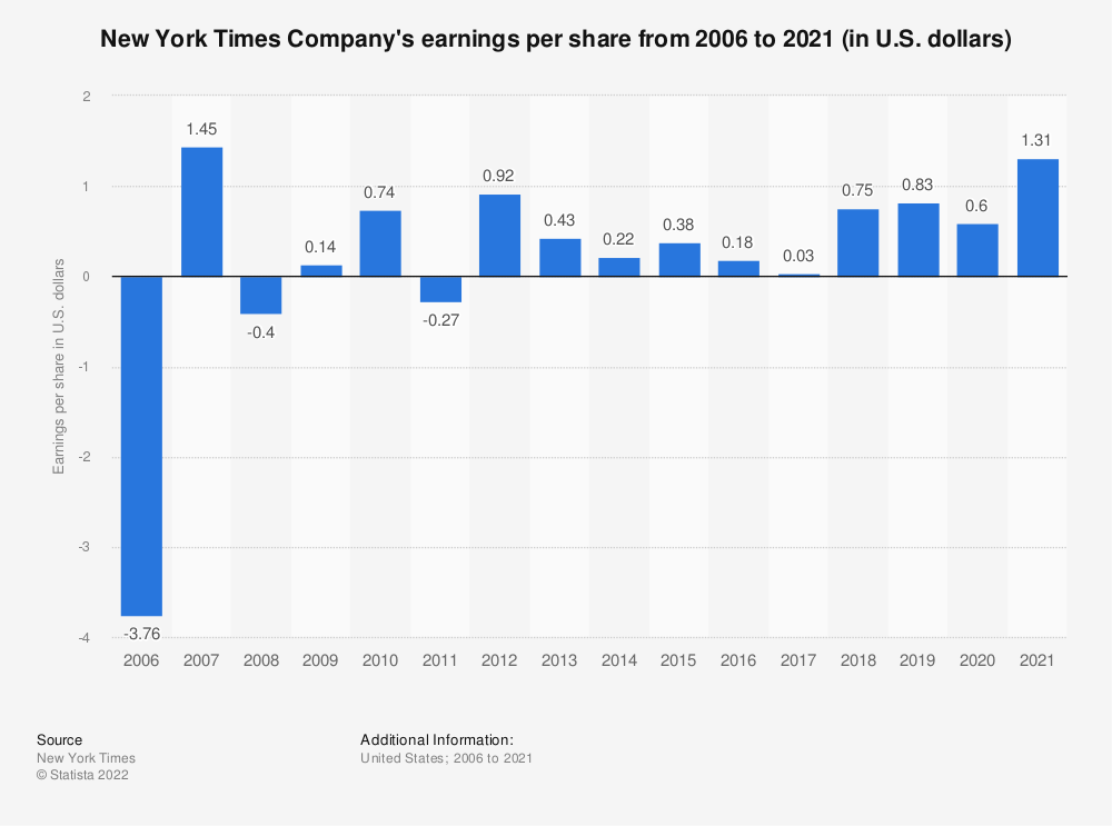 Statistic: New York Times Company's earnings per share from 2006 to 2019 (in U.S. dollars) | Statista