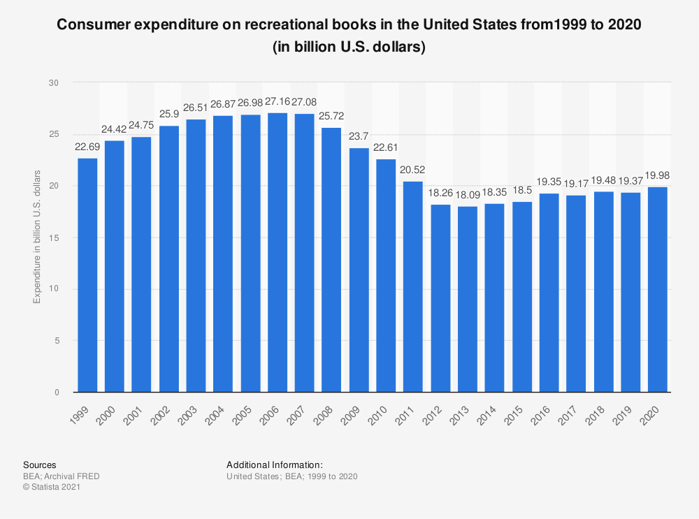 Statistic: Consumer expenditure on recreational books in the United States from1999 to 2019 (in billion U.S. dollars) | Statista