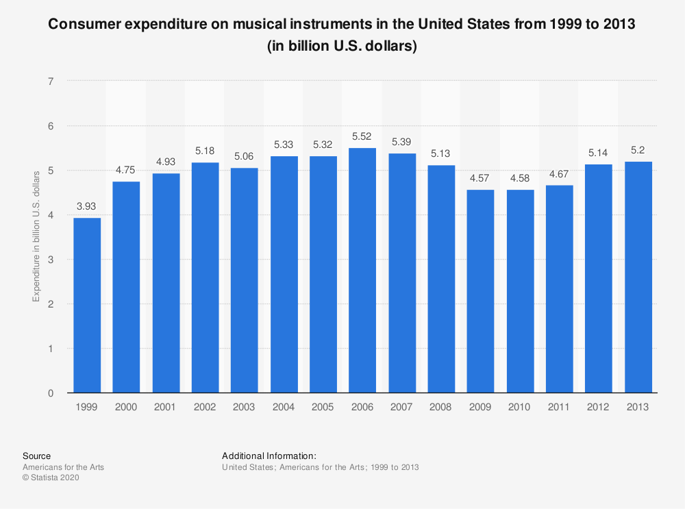 Statistic: Consumer expenditure on musical instruments in the United States from 1999 to 2013 (in billion U.S. dollars) | Statista