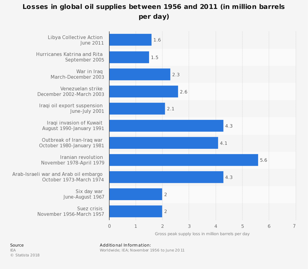 Statistic: Losses in global oil supplies between 1956 and 2011 (in million barrels per day) | Statista