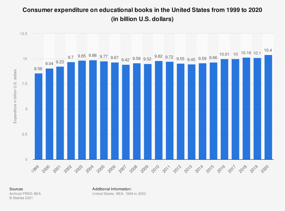 Statistic: Consumer expenditure on educational books in the United States from 1999 to 2019 (in billion U.S. dollars) | Statista
