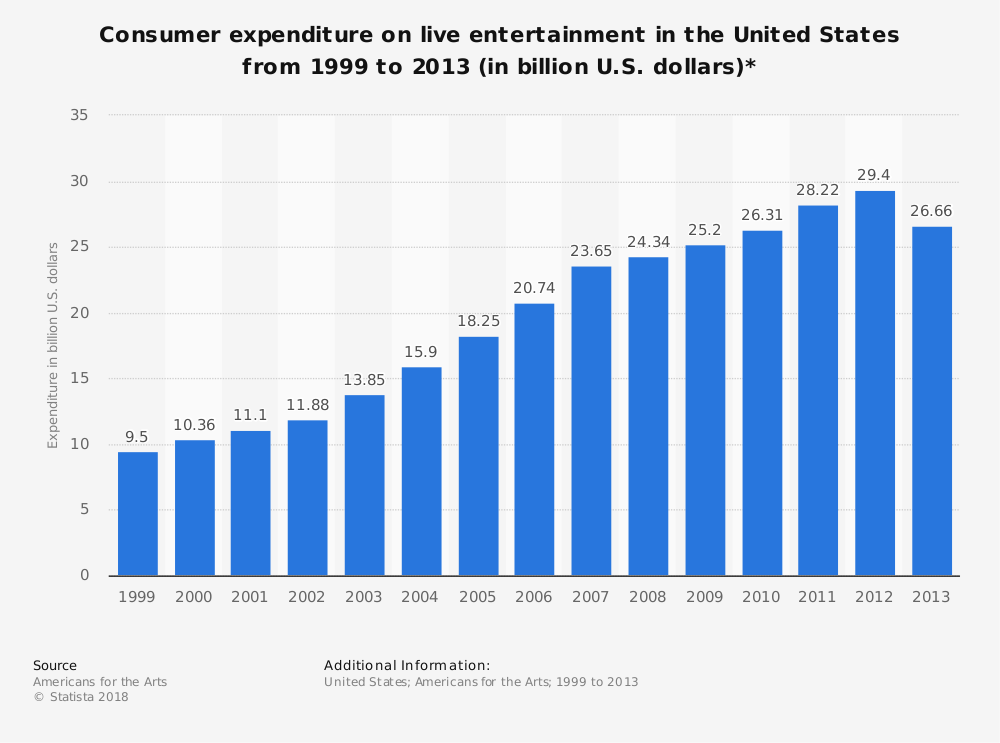 Statistic: Consumer expenditure on live entertainment in the United States from 1999 to 2013 (in billion U.S. dollars)* | Statista