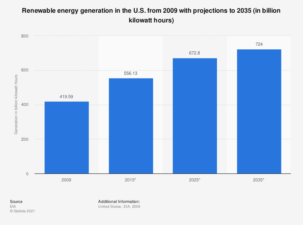 Statistic: Renewable energy generation in the U.S. from 2009 with projections to 2035 (in billion kilowatt hours) | Statista