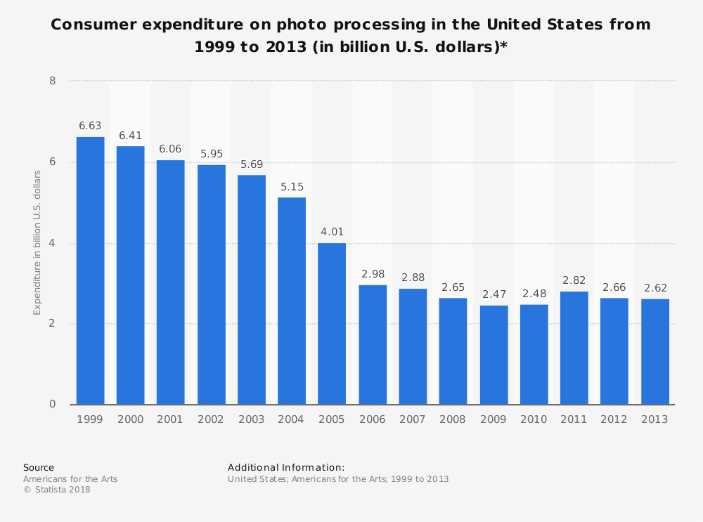 Statistic: Consumer expenditure on photo processing in the United States from 1999 to 2013 (in billion U.S. dollars)* | Statista
