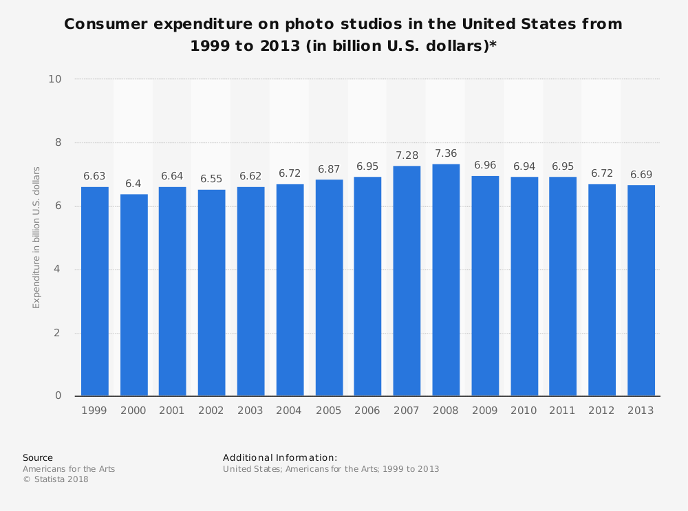 Statistic: Consumer expenditure on photo studios in the United States from 1999 to 2013 (in billion U.S. dollars)* | Statista