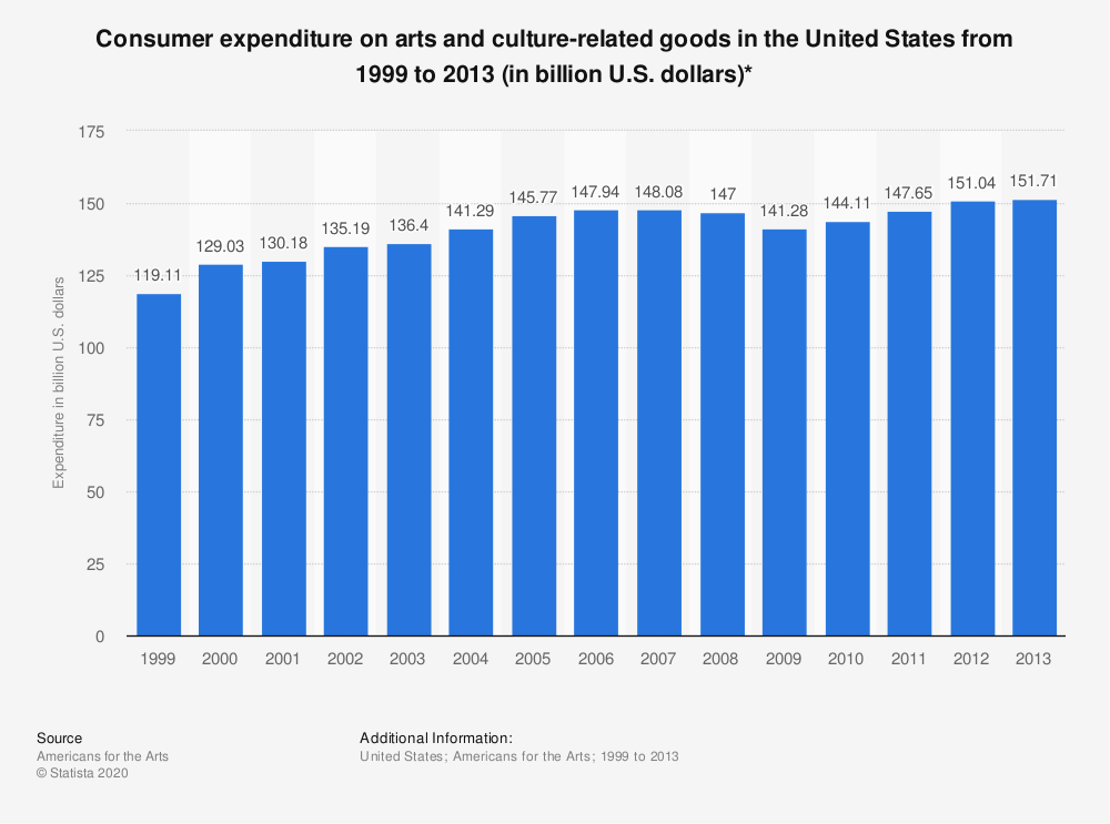 Statistic: Consumer expenditure on arts and culture-related goods in the United States from 1999 to 2013 (in billion U.S. dollars)* | Statista