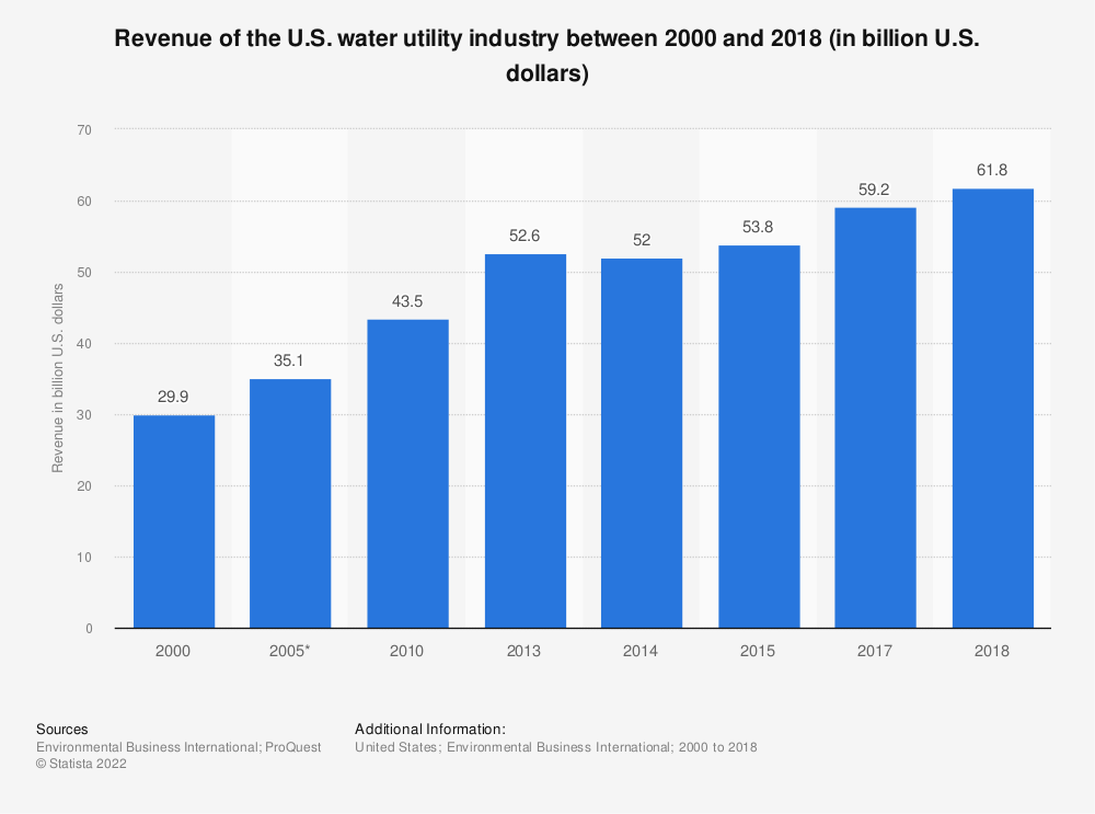 Statistic: Revenue of the U.S. water utility industry between 2000 and 2015 (in billion U.S. dollars) | Statista