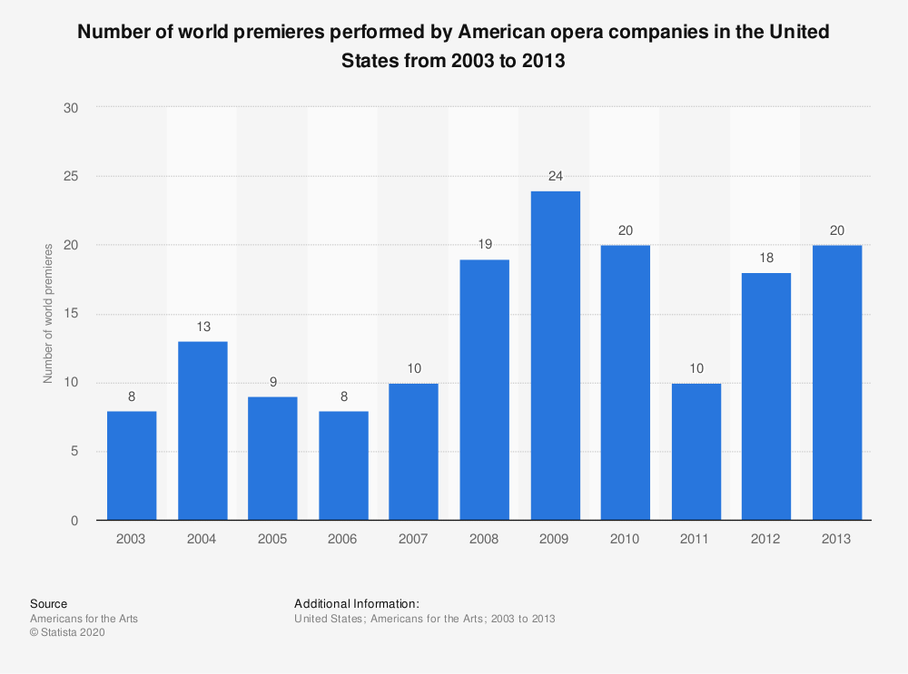 Statistic: Number of world premieres performed by American opera companies in the United States from 2003 to 2013 | Statista