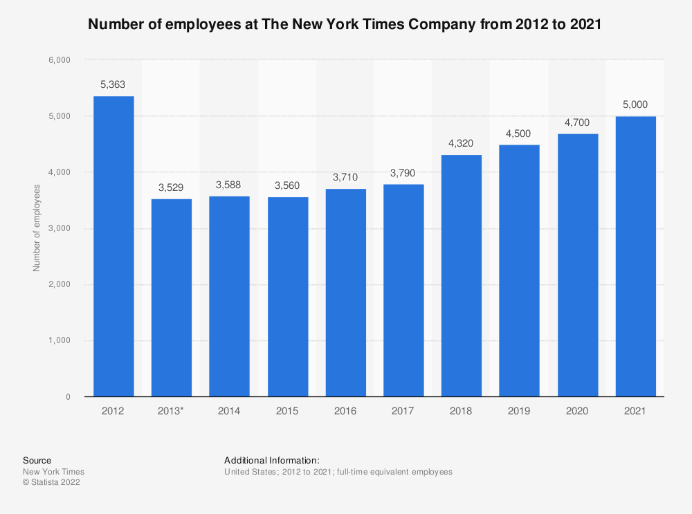 Statistic: Number of employees at The New York Times Company from 2012 to 2019 | Statista
