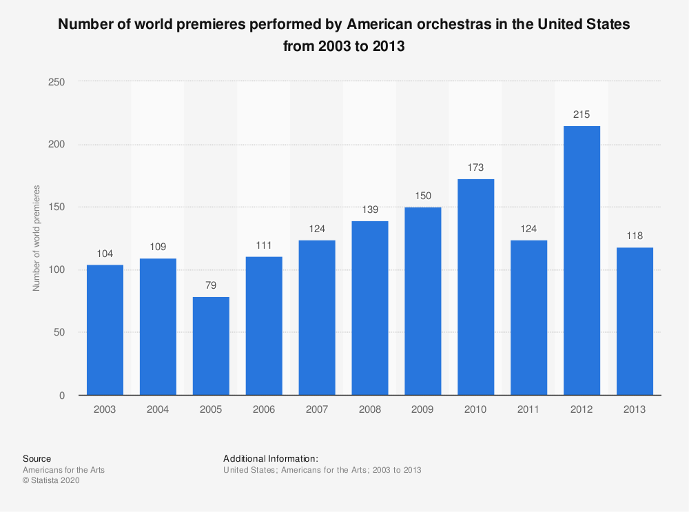 Statistic: Number of world premieres performed by American orchestras in the United States from 2003 to 2013 | Statista