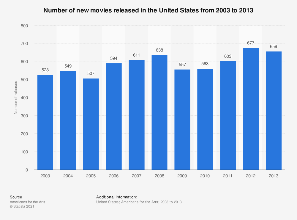 Statistic: Number of new movies released in the United States from 2003 to 2013 | Statista