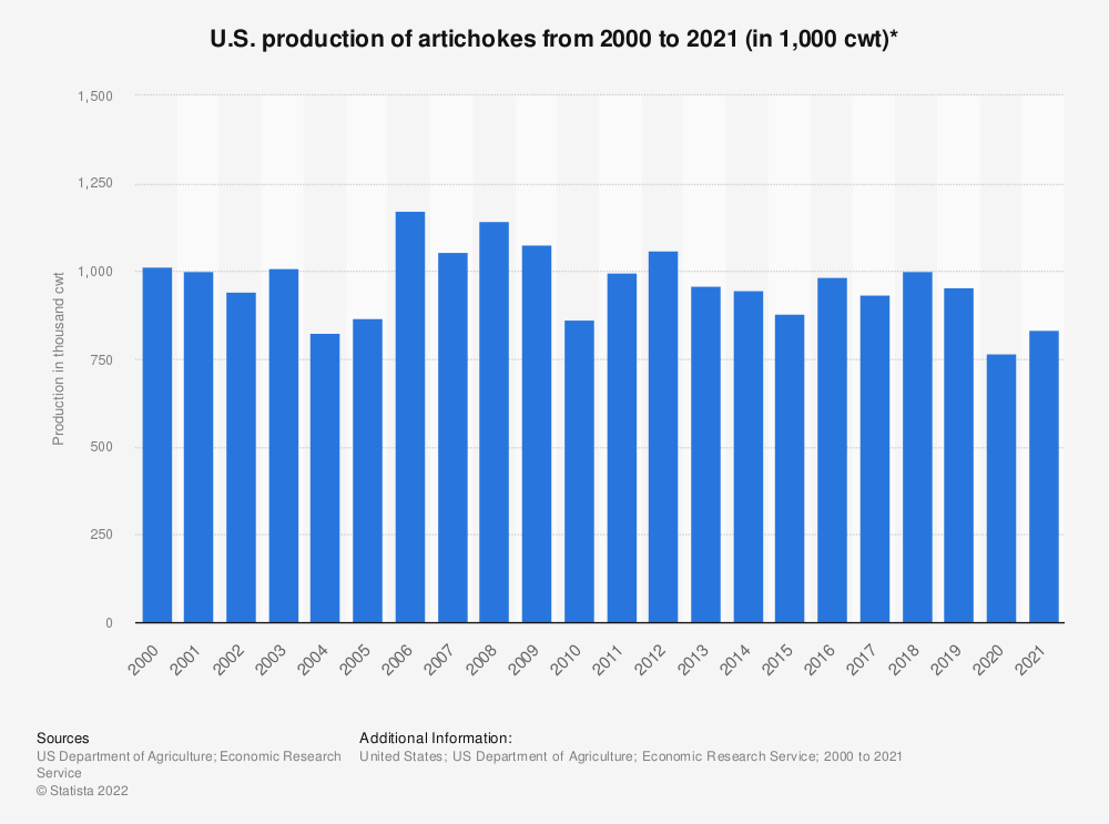 Statistic: U.S. production of artichokes from 2000 to 2019 (in 1,000 cwt)* | Statista