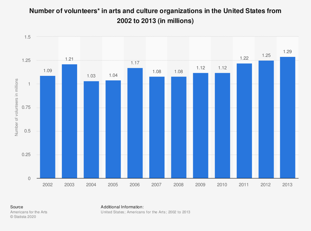 Statistic: Number of volunteers* in arts and culture organizations in the United States from 2002 to 2013 (in millions) | Statista