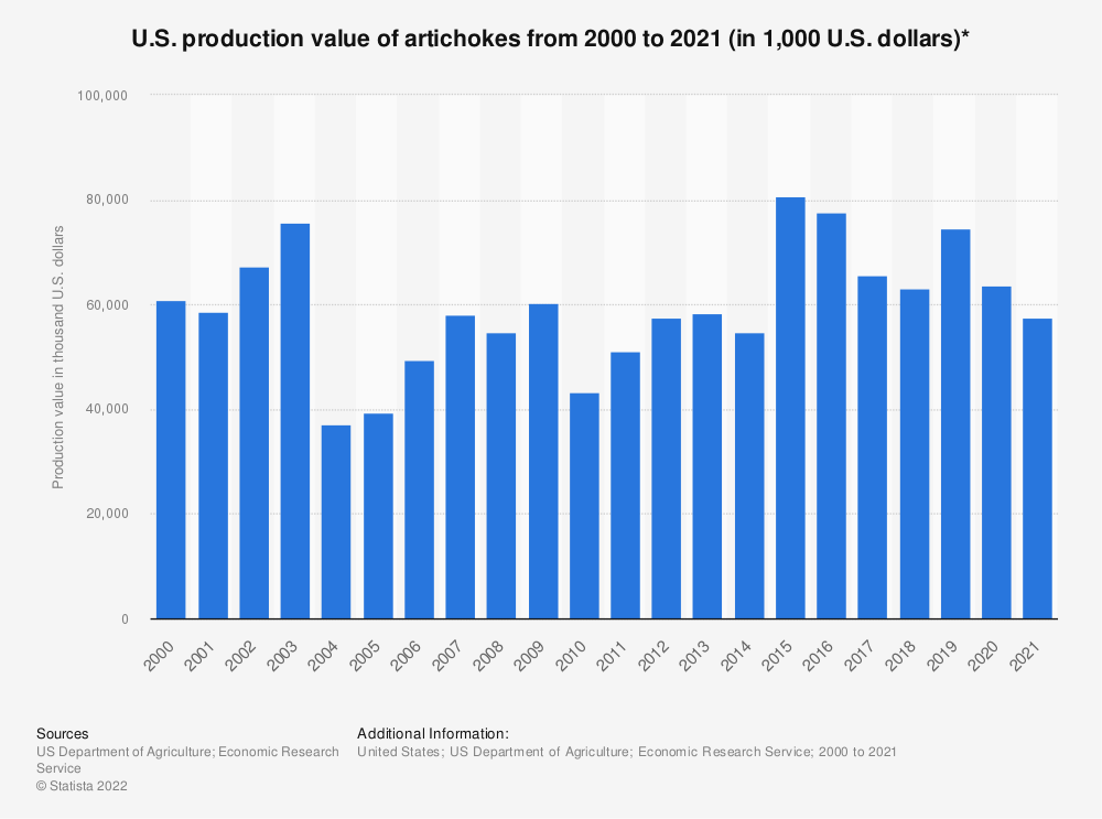 Statistic: U.S. production value of artichokes from 2000 to 2018 (in 1,000 U.S. dollars)* | Statista