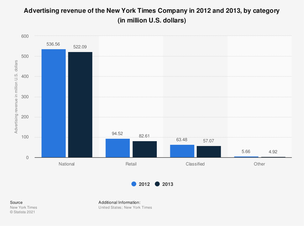 Statistic: Advertising revenue of the New York Times Company in 2012 and 2013, by category (in million U.S. dollars) | Statista