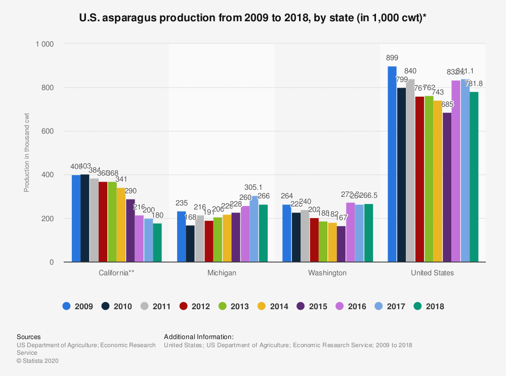 Statistic: U.S. asparagus production from 2009 to 2018, by state (in 1,000 cwt)*   Statista