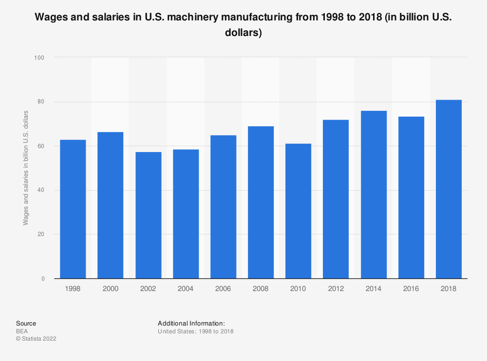 Statistic: Wages and salaries in U.S. machinery manufacturing from 1998 to 2016 (in billion U.S. dollars) | Statista