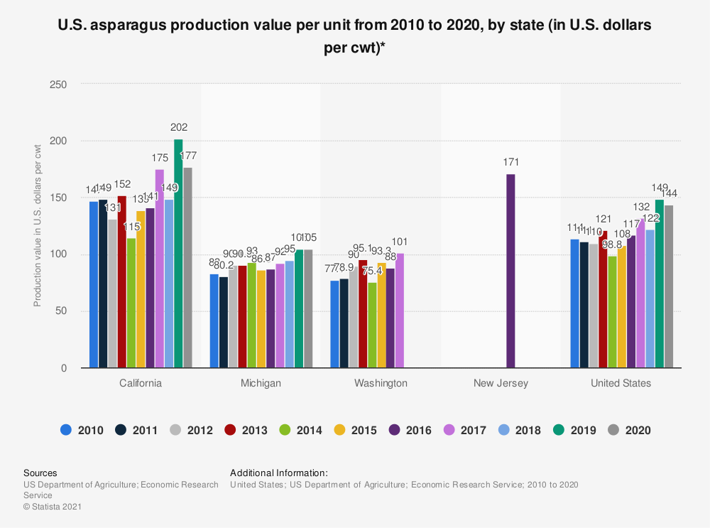 Statistic: U.S. asparagus production value per unit from 2010 to 2018, by state (in U.S. dollars per cwt)*   Statista