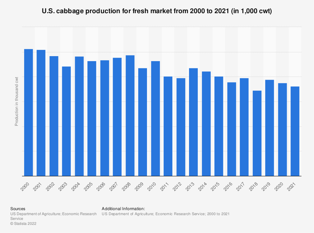Statistic: U.S. cabbage production for fresh market from 2000 to 2020 (in 1,000 cwt) | Statista