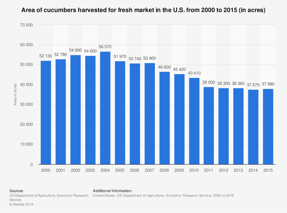 Statistic: Area of cucumbers harvested for fresh market in the U.S. from 2000 to 2015 (in acres) | Statista