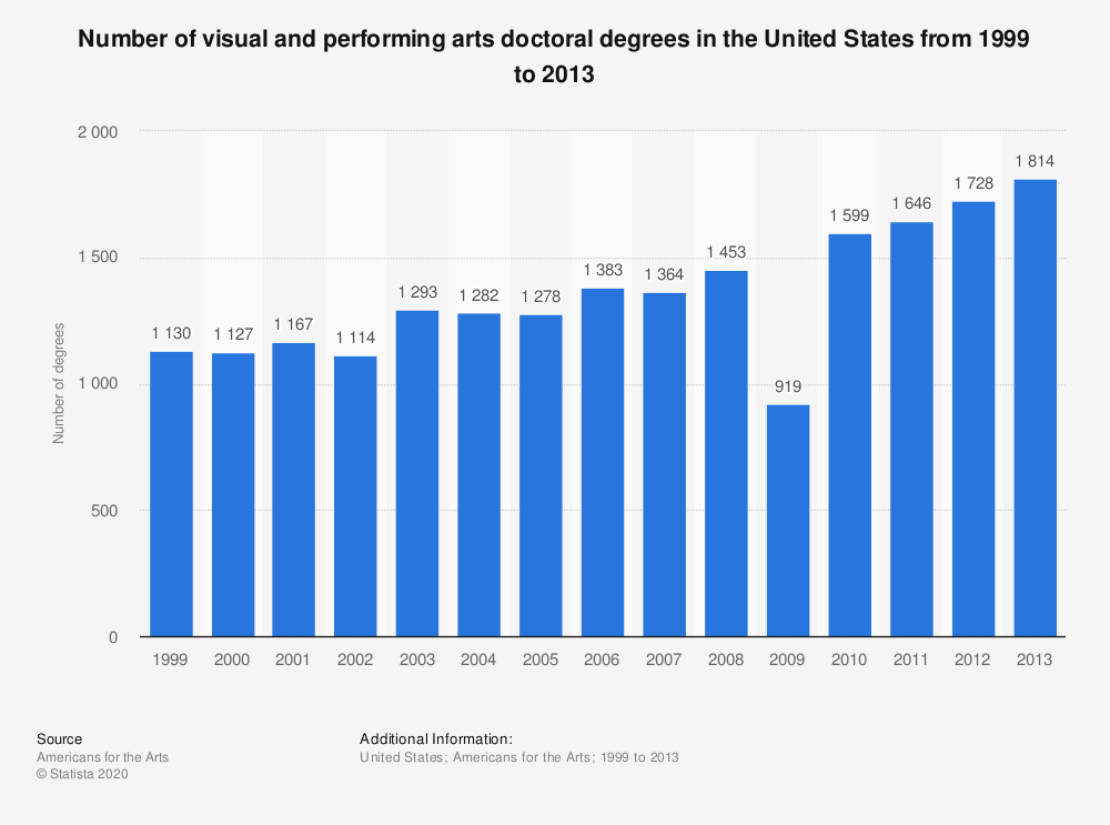 Statistic: Number of visual and performing arts doctoral degrees in the United States from 1999 to 2013 | Statista